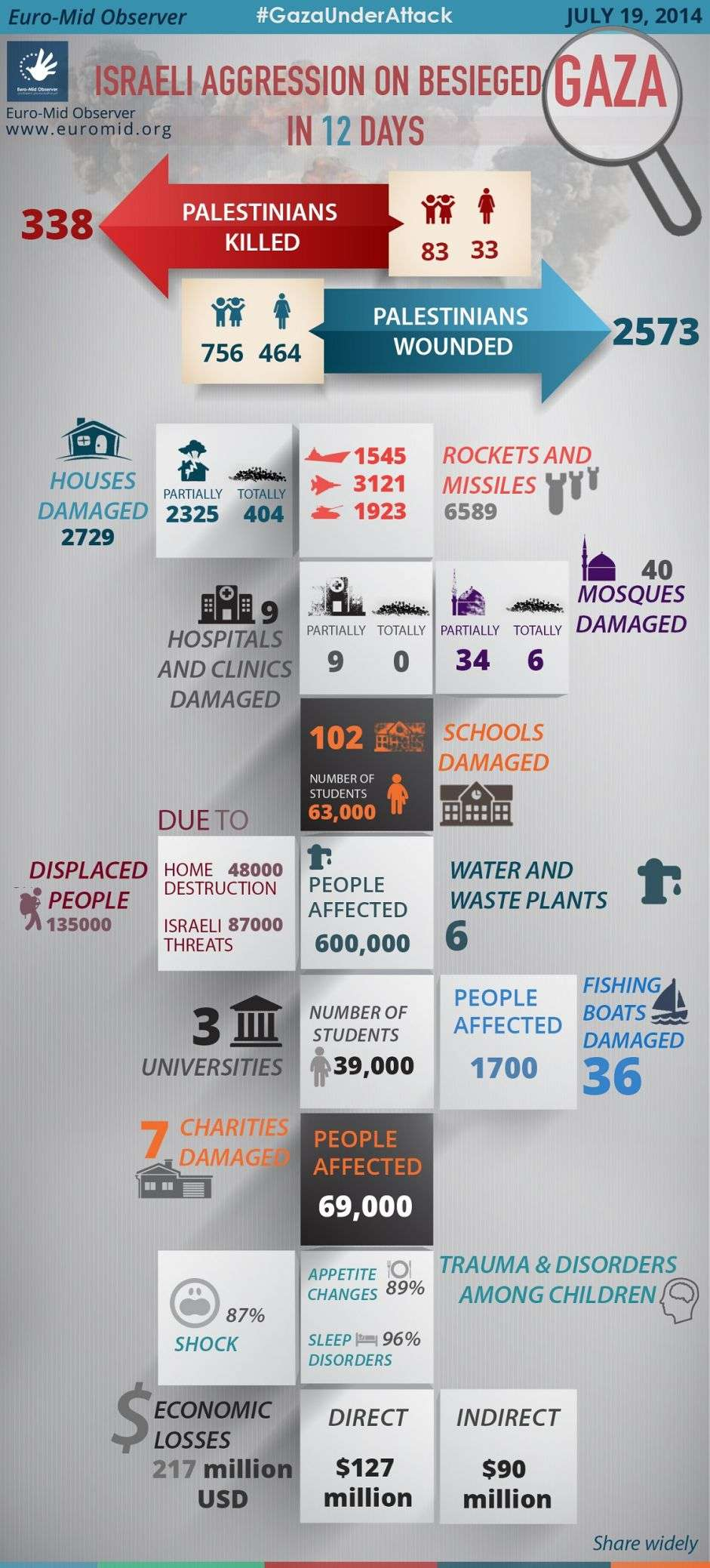 Statistics of the Twelfth day of the Israeli Offensive on Gaza