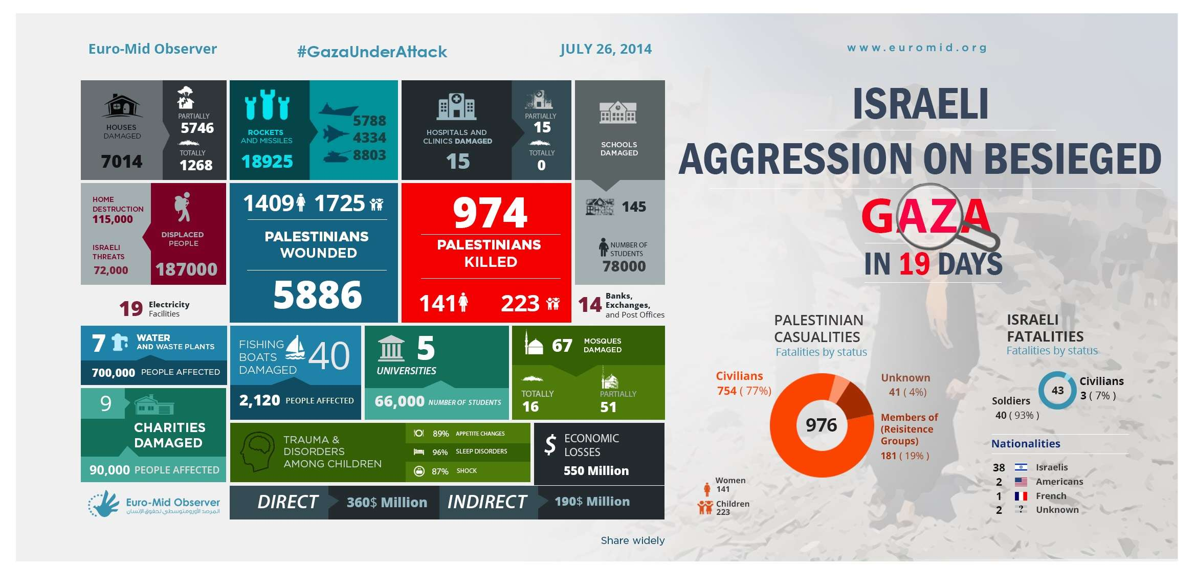 Statistics of the Nineteen day of the Israeli Offensive on Gaza