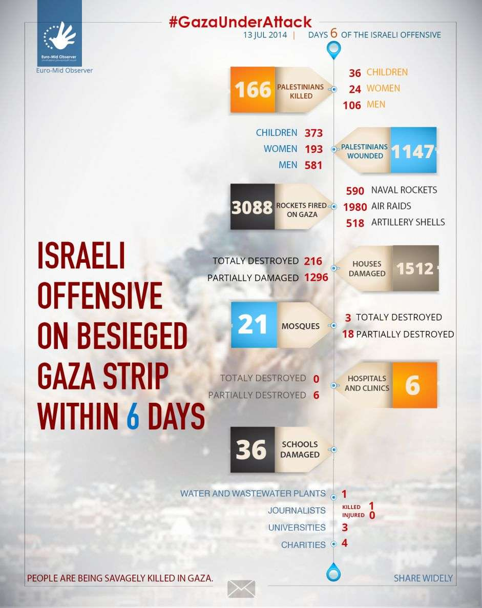 Statistics of the sixth day of the Israeli Offensive on Gaza
