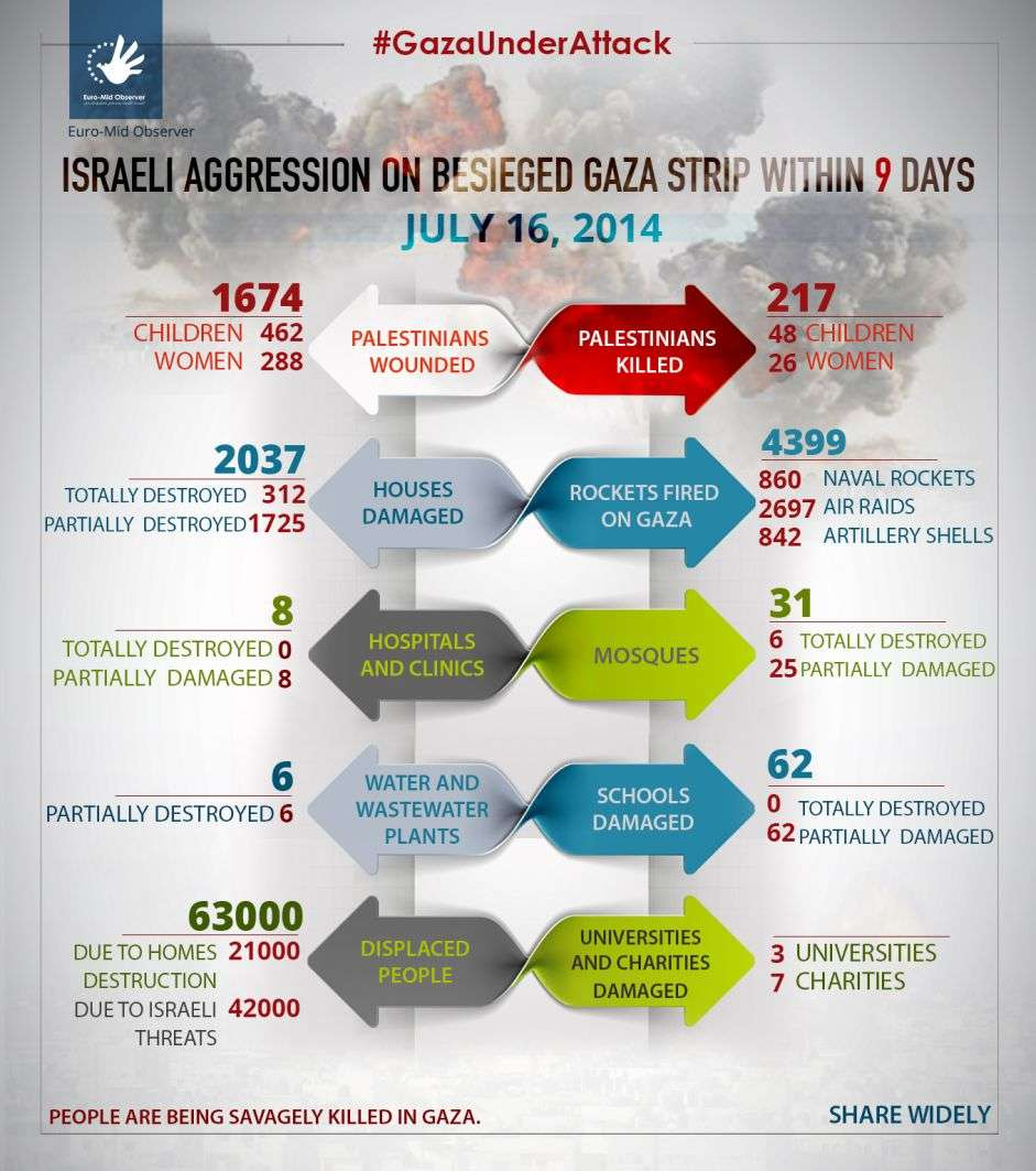 Statistics of the Ninth day of the Israeli Offensive on Gaza