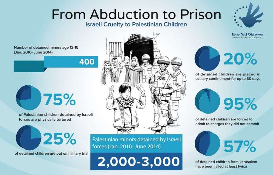 From Abduction to Prison: Isreali Cruelty to Palestinian Children