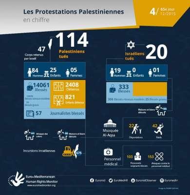 65e jour de protestations palestiniennes, Décembre 4 - les  chiffres
