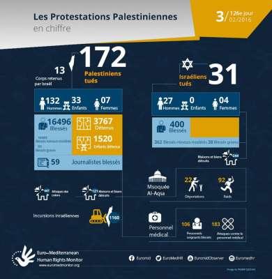126e jour de protestations palestiniennes, 3 Février - les chiffres...
