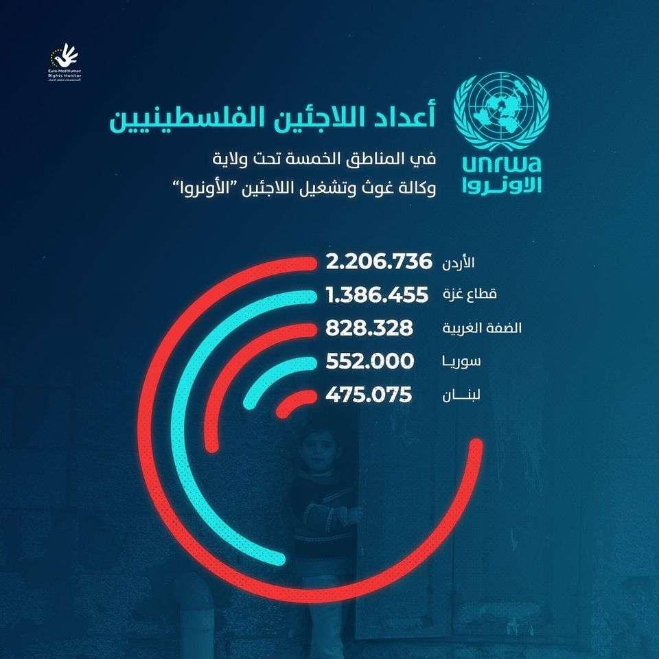 أعداد اللاجئين الفلسطينيين