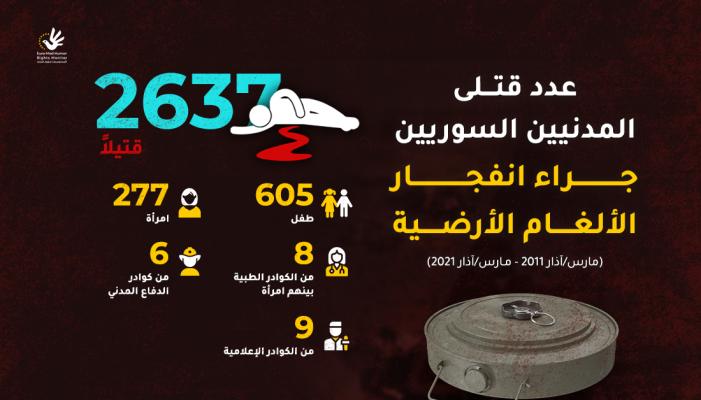 عدد قتلى المدنيين السوريين جراء انفجار الألغام الأرضية (2011-2021)