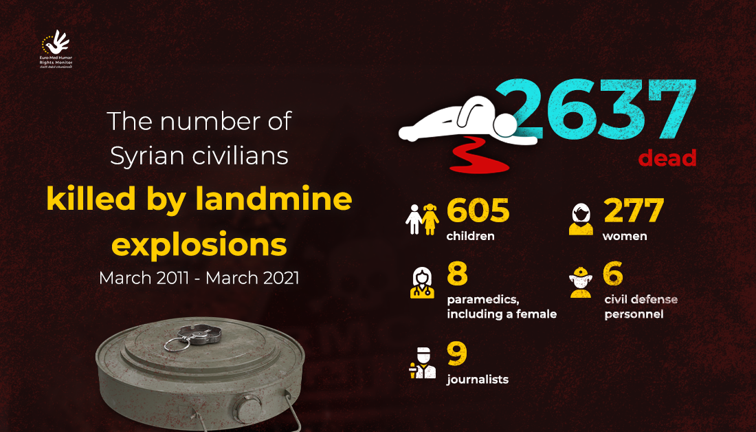 The number of Syrian civilians killed by landmines (2011-2021)