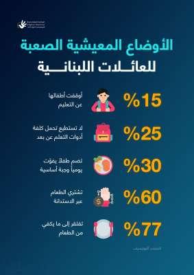 الأوضاع المعيشية الصعبة للعائلات اللبنانية