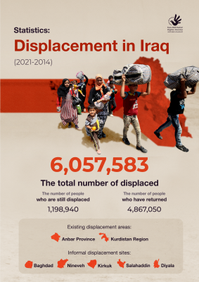 Statistics on the displacement in Iraq (2014-2021)