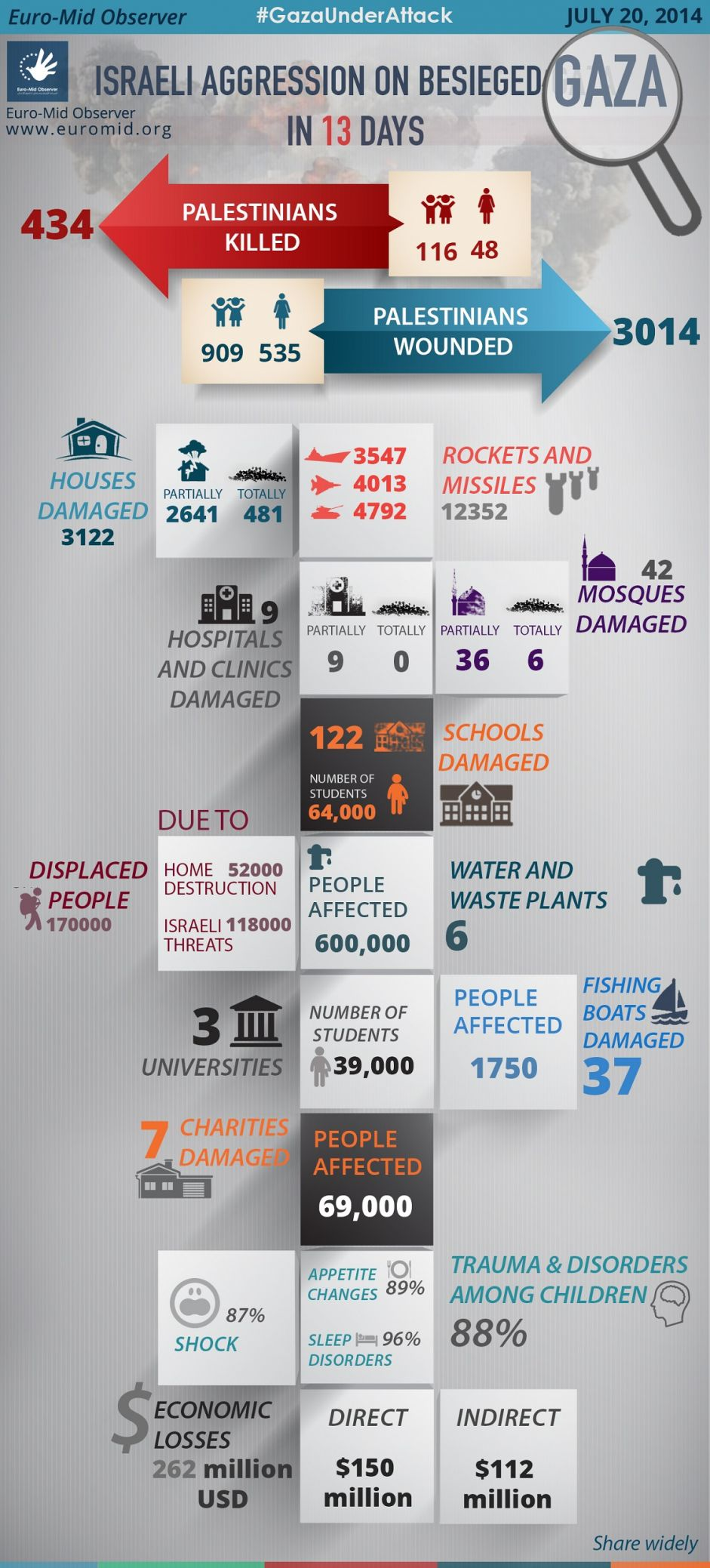 Statistics of the Thirteen day of the Israeli Offensive on Gaza