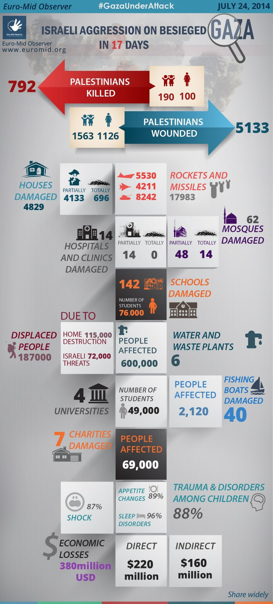 Statistics of the Seventeen day of the Israeli Offensive on Gaza