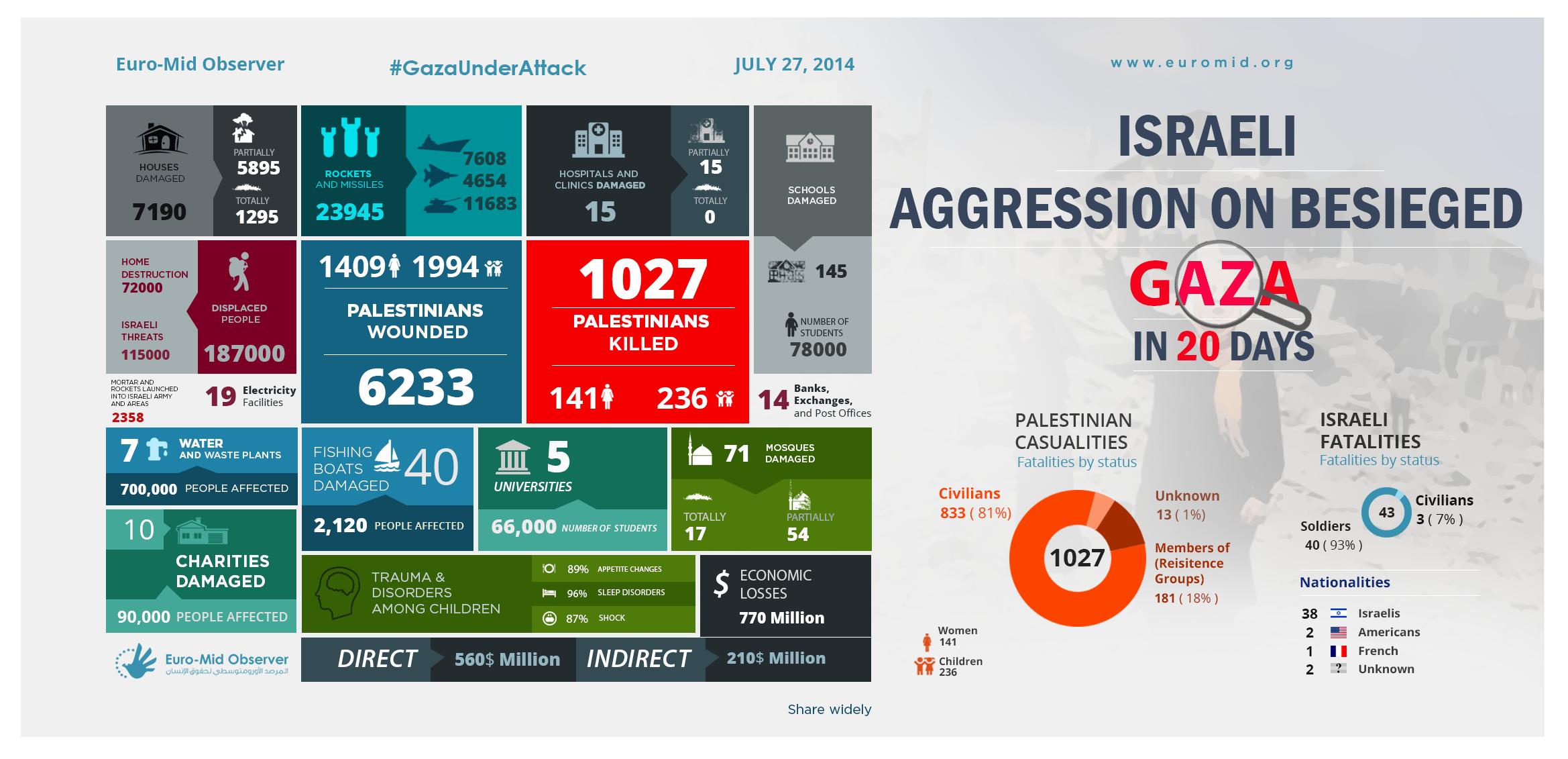 Statistics of the Twenty day of the Israeli Offensive on Gaza