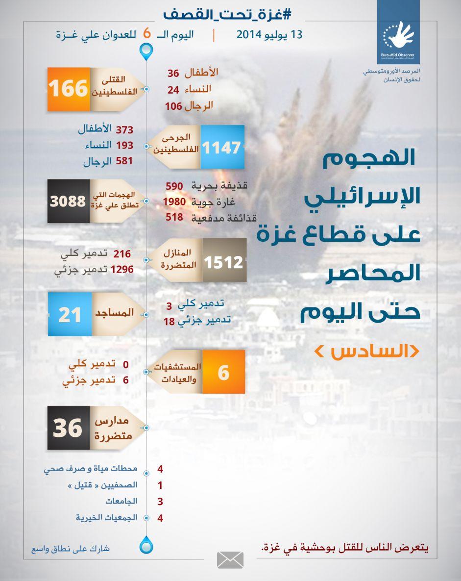احصائية اليوم السادس للهجوم الاسرائيلي على غزة