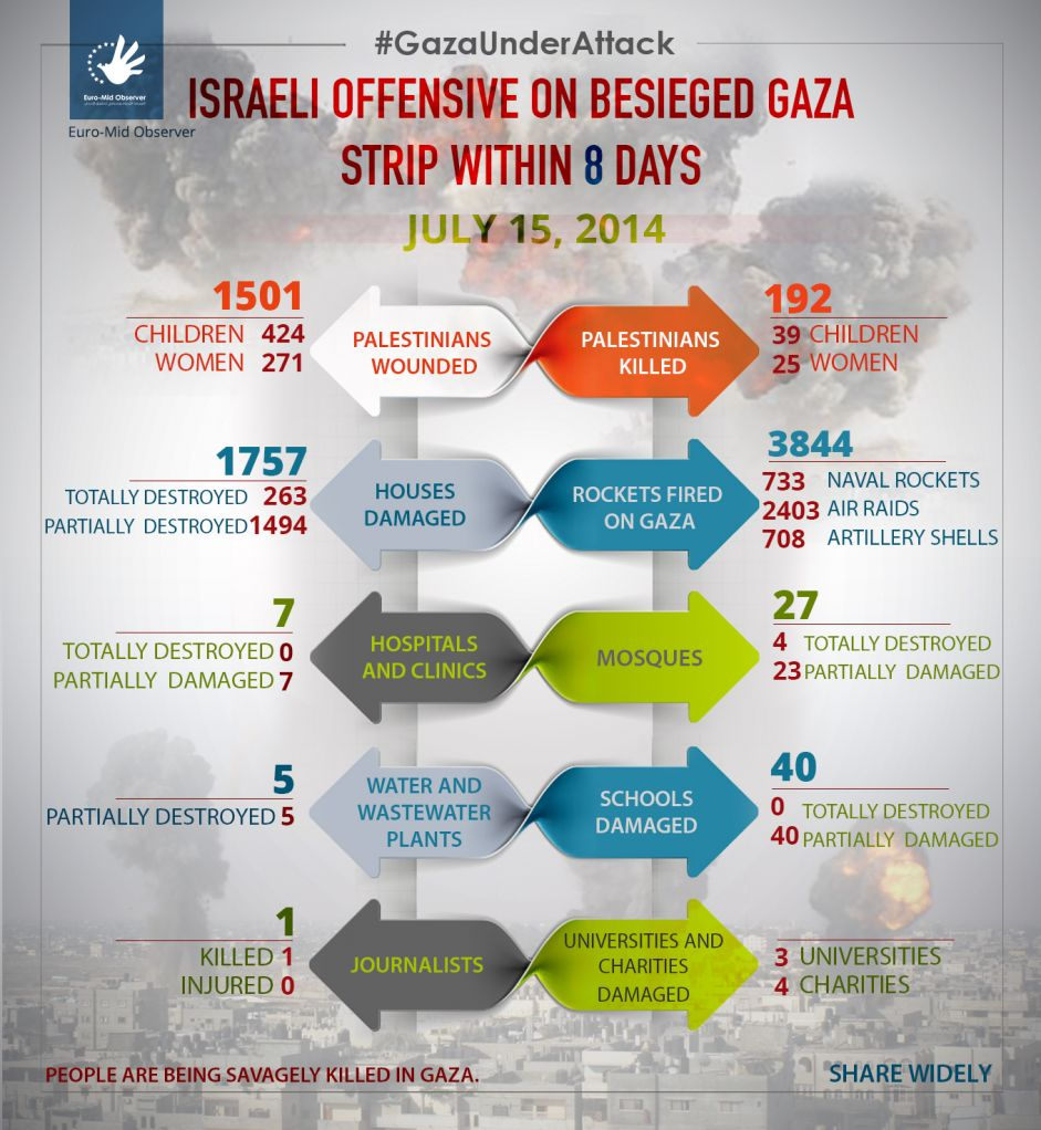 Statistics of the Eighth day of the Israeli Offensive on Gaza