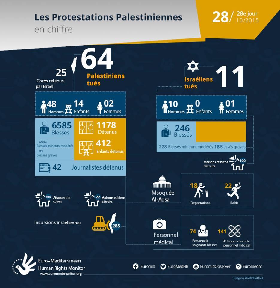 28e jour de protestations palestiniennes, Octobre 28 - les chiffres