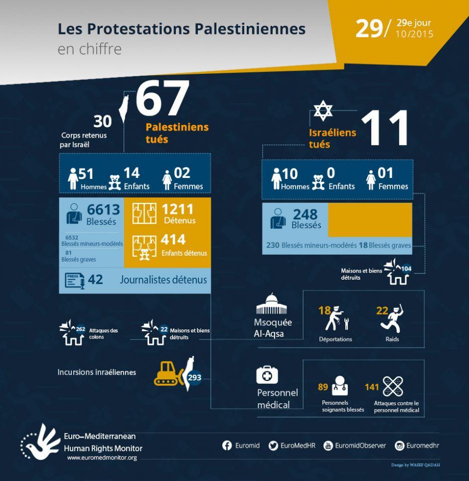 29e jour de protestations #palestiniennes, Octobre 29 - les chiffres