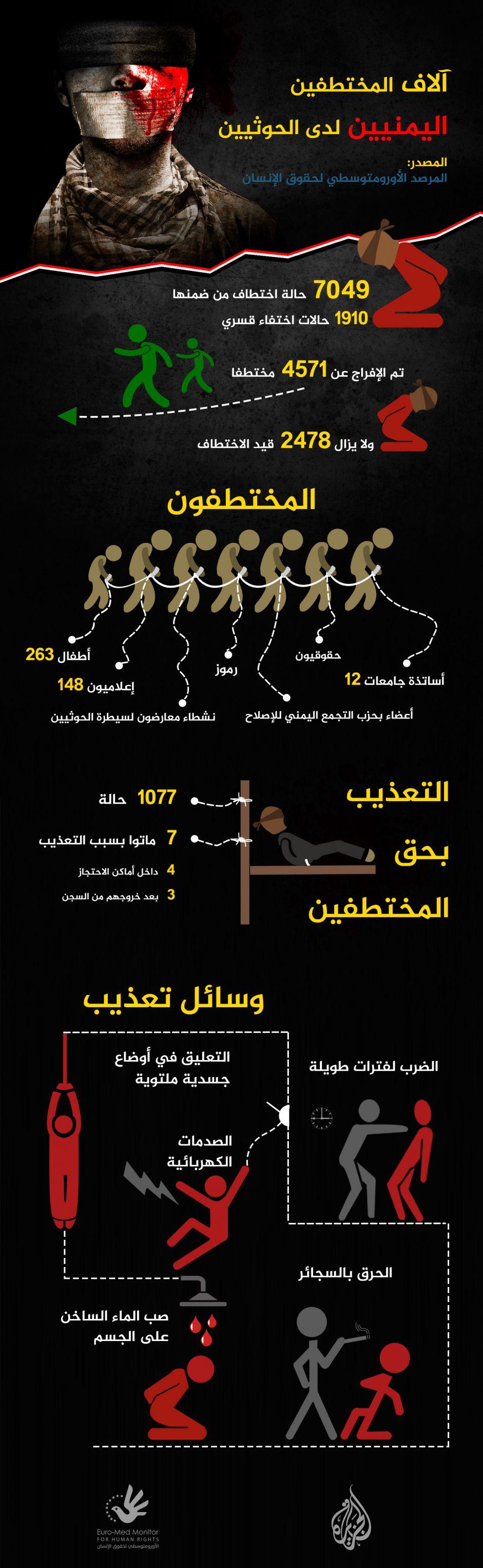 آلاف المختطفين اليمنيين لدى الحوثيين