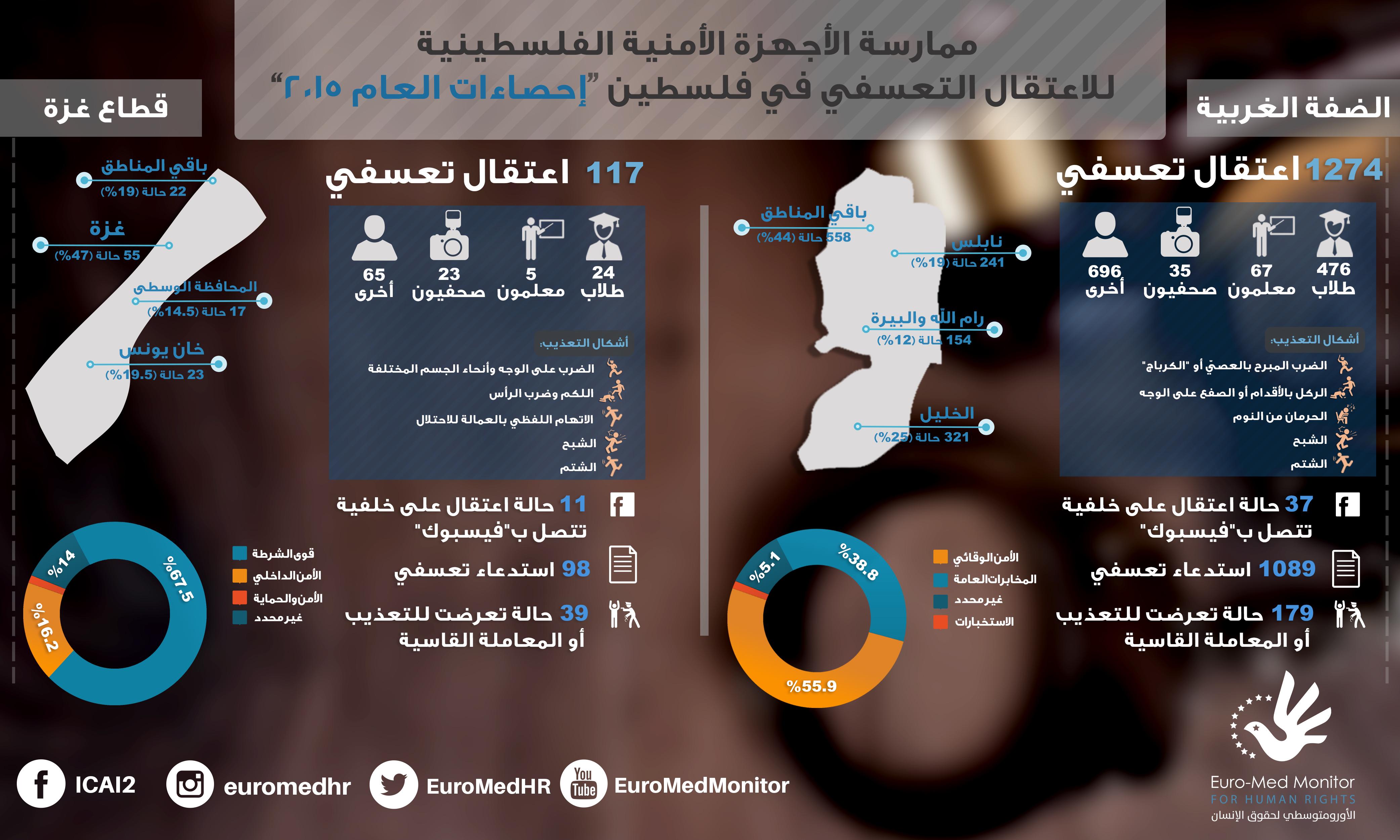 1391 حالة اعتقال تعسفي من قبل الأجهزة الأمنية الفلسطينية في الضفة وغزة خلال العام الماضي