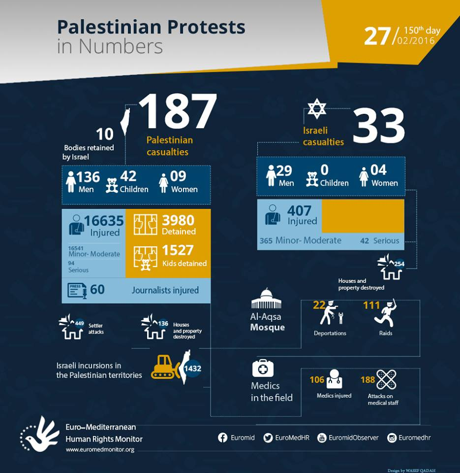 Palestinian Protests on the 150th day in Numbers. February 27.