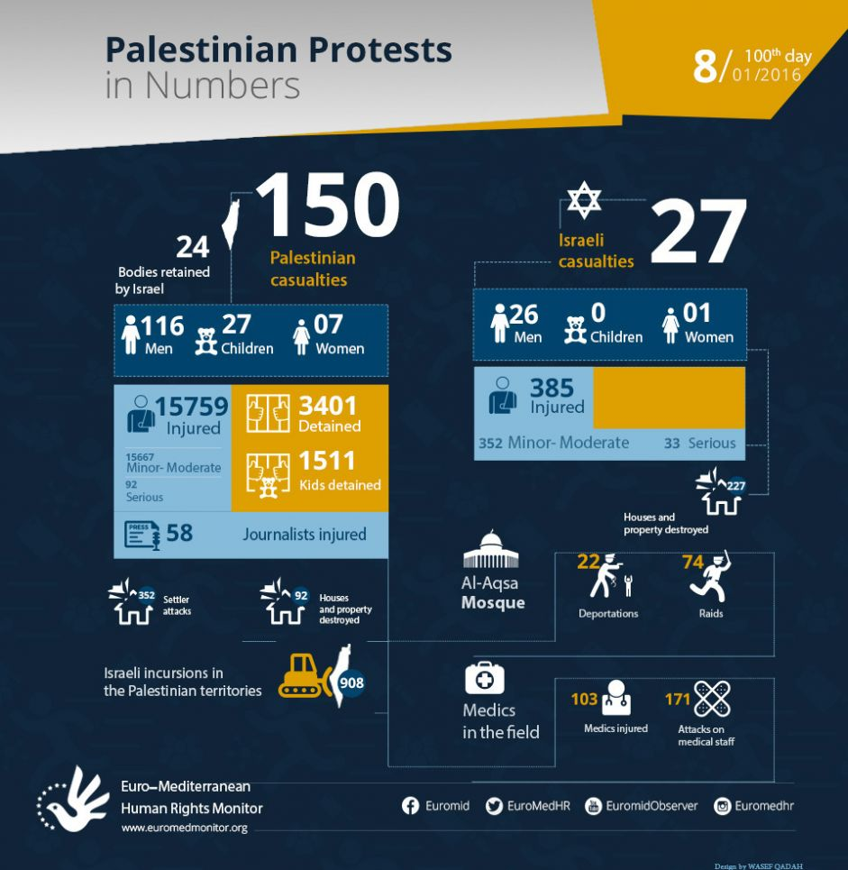 Euro-Med Monitor Documents 100 Days of  Israeli Reprisals and Incitement