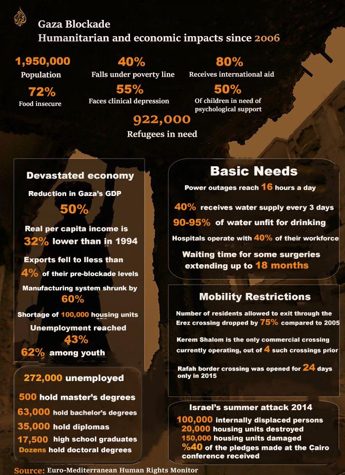 info-Gaza-Blockade